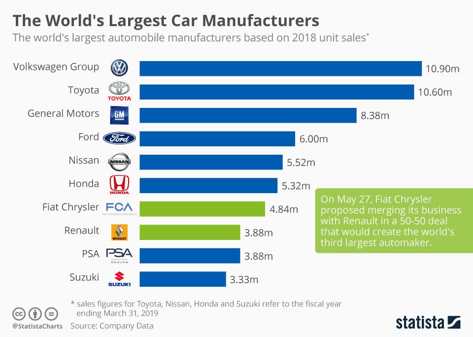 Fiat Chrysler и Renault станут одним из крупнейших автопроизводителей мира
